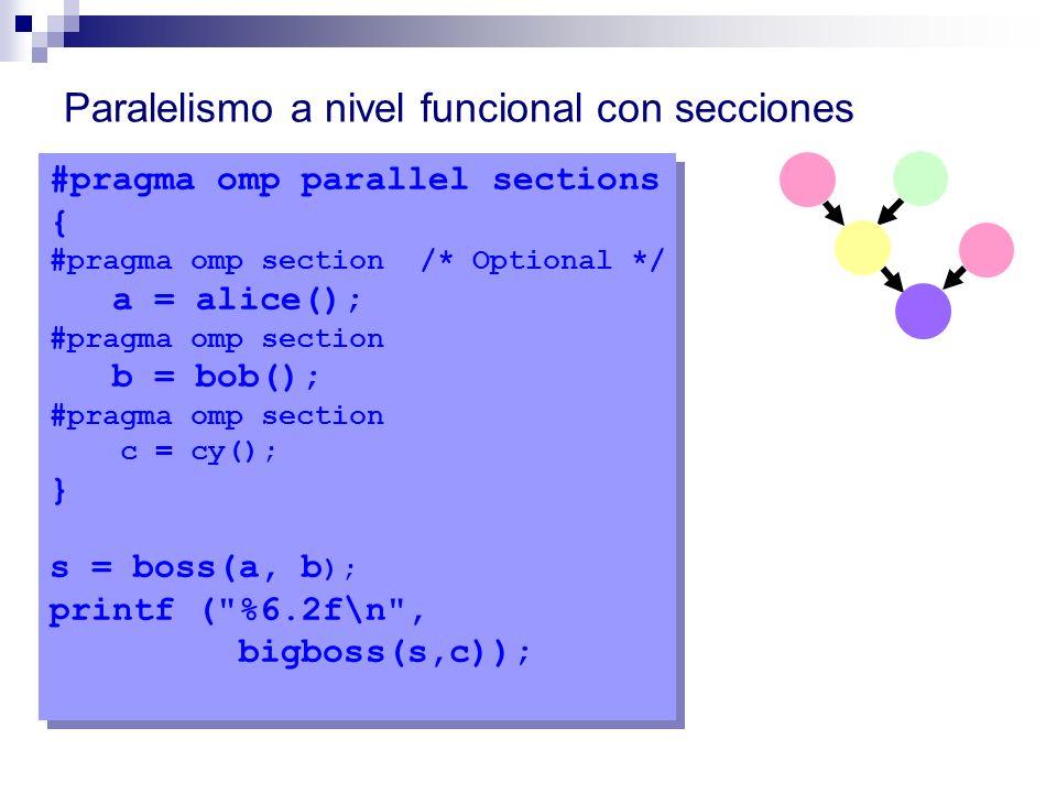 Paralelismo a nivel funcional con secciones