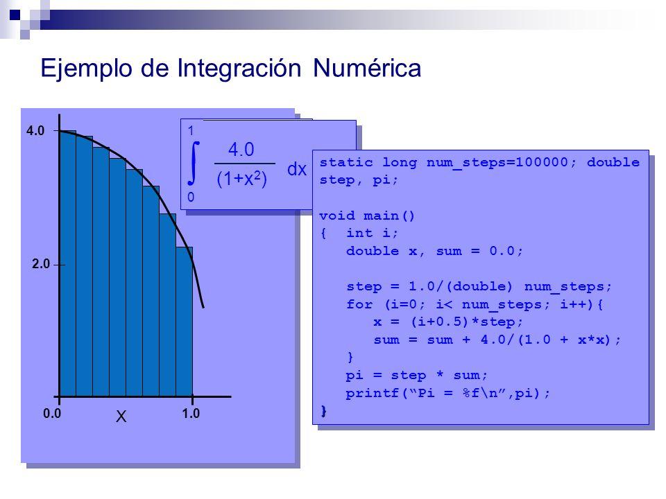 Ejemplo de Integración Numérica