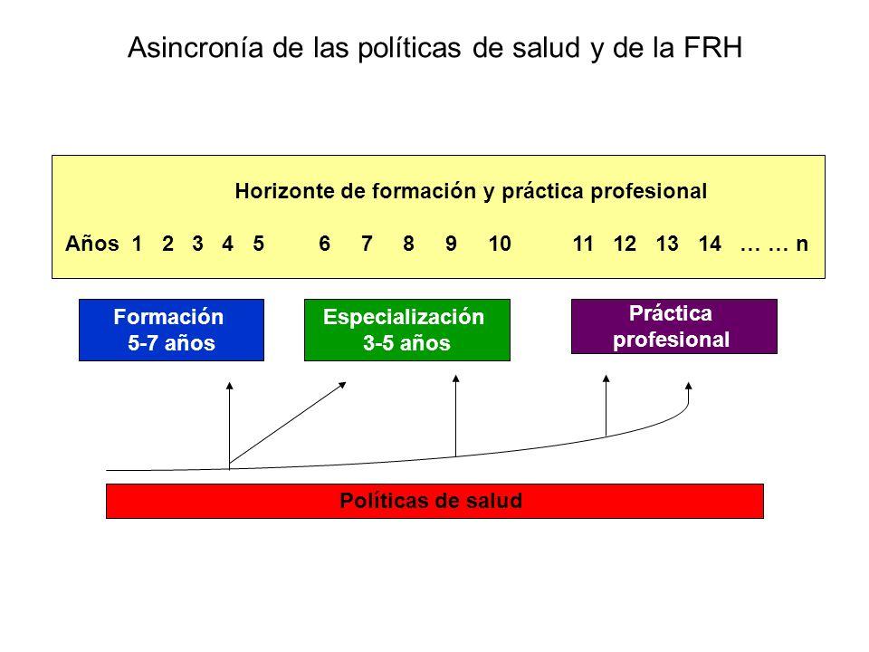 Asincronía de las políticas de salud y de la FRH