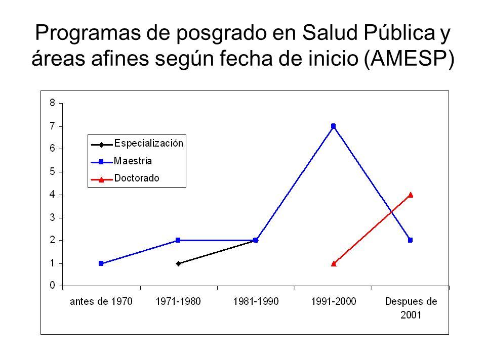 Programas de posgrado en Salud Pública y áreas afines según fecha de inicio (AMESP)
