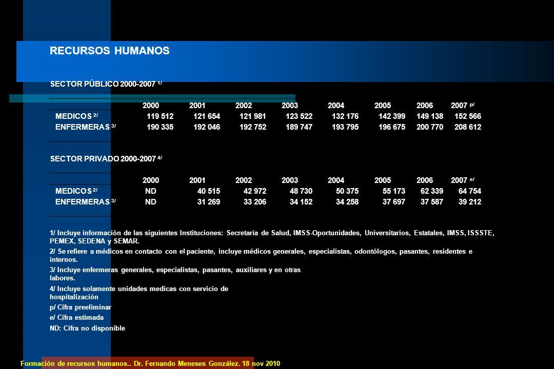 RECURSOS HUMANOS SECTOR PÚBLICO 2000-2007 1/ 2000 2001 2002 2003 2004