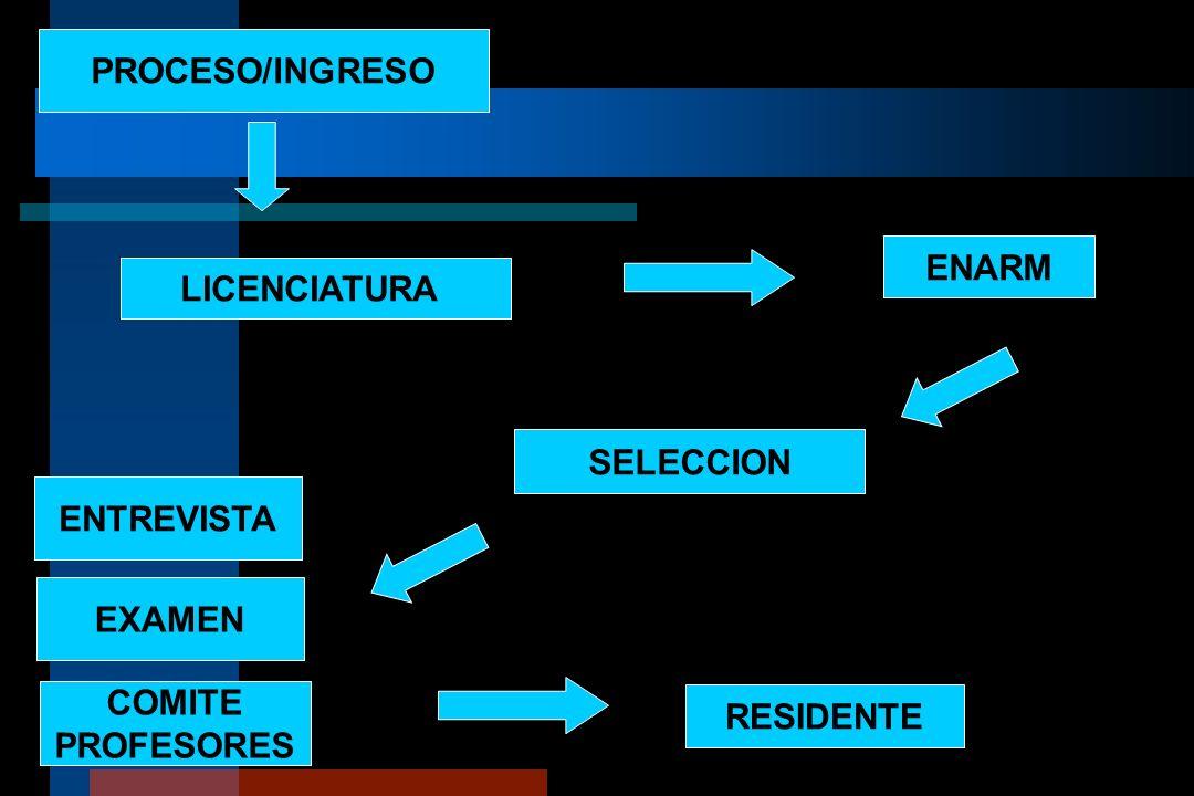 PROCESO/INGRESO ENARM LICENCIATURA SELECCION ENTREVISTA EXAMEN COMITE PROFESORES RESIDENTE