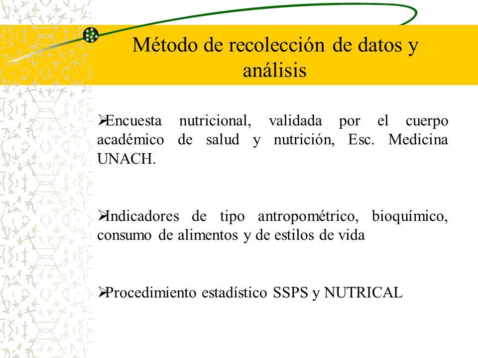 Método de recolección de datos y análisis