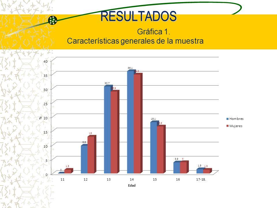 RESULTADOS Gráfica 1. Características generales de la muestra