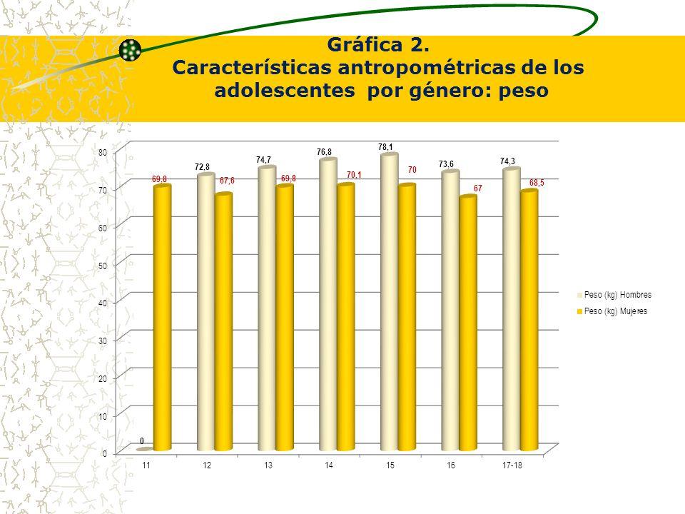 Características antropométricas de los adolescentes por género: peso