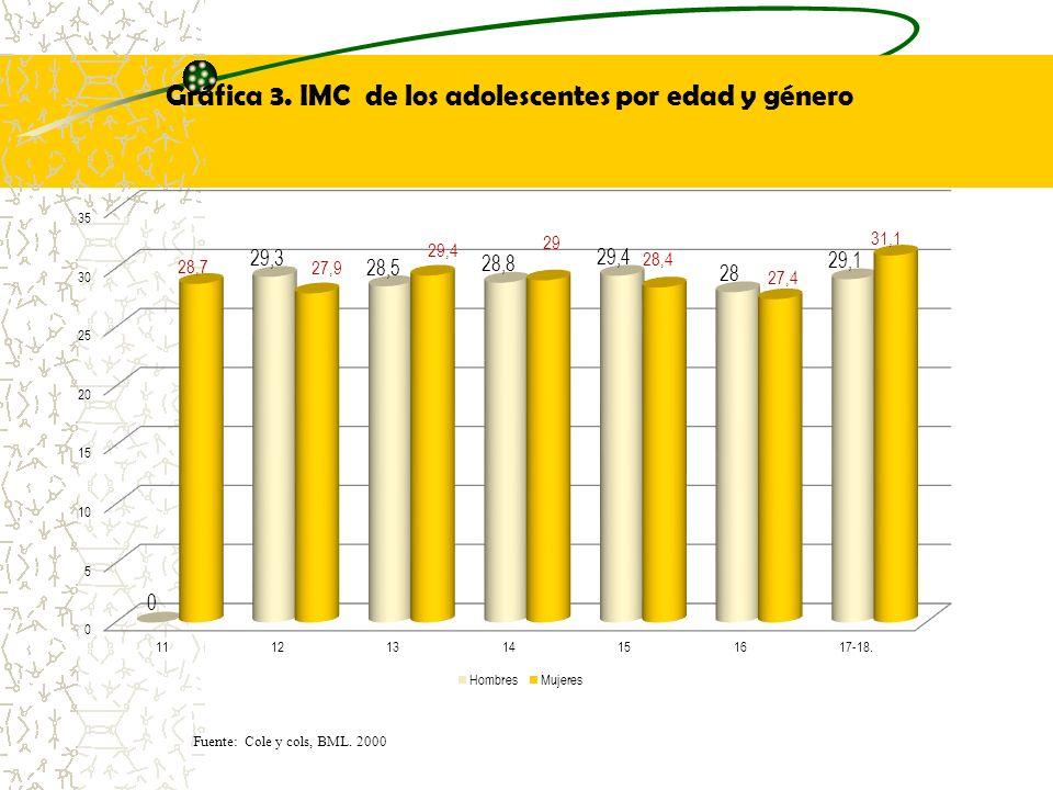 Gráfica 3. IMC de los adolescentes por edad y género