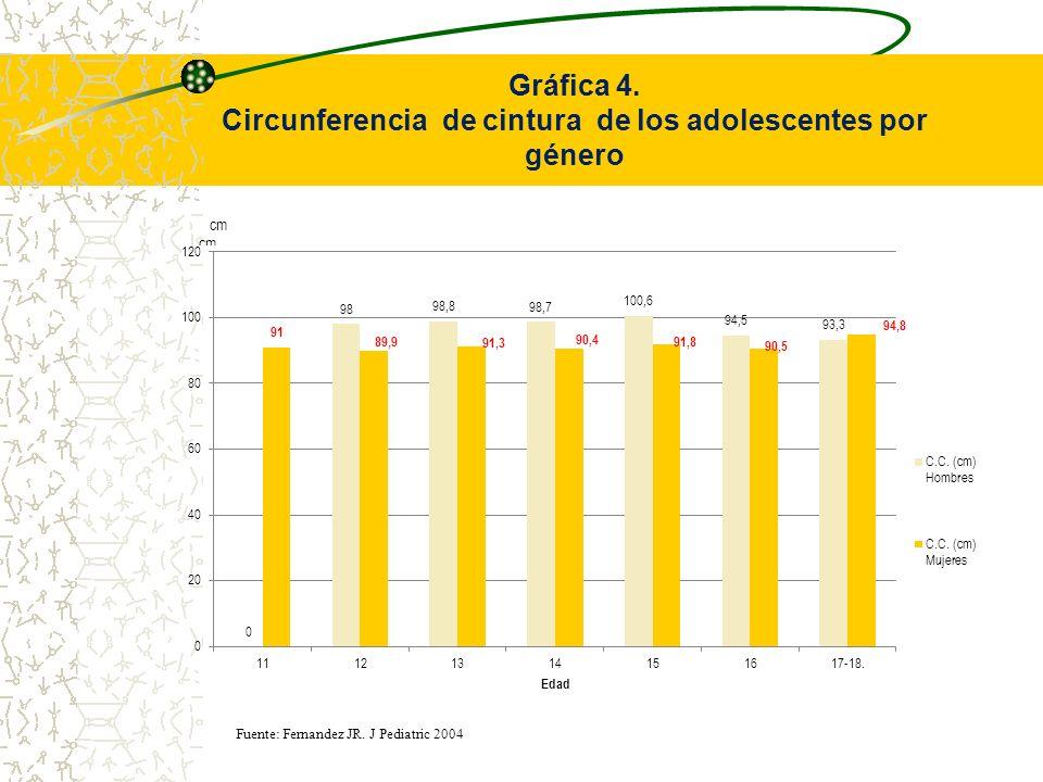 Circunferencia de cintura de los adolescentes por género