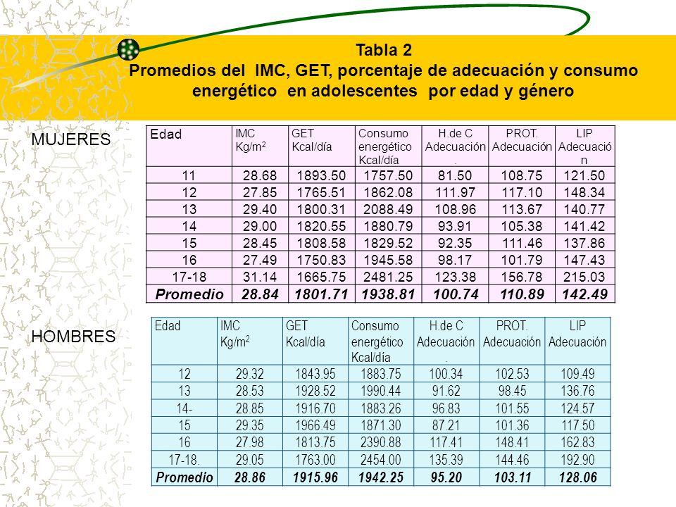 Tabla 2 Promedios del IMC, GET, porcentaje de adecuación y consumo energético en adolescentes por edad y género.
