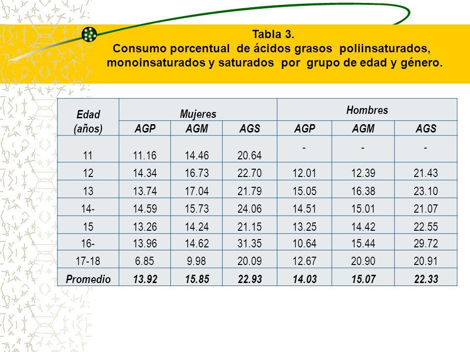 Consumo porcentual de ácidos grasos poliinsaturados,