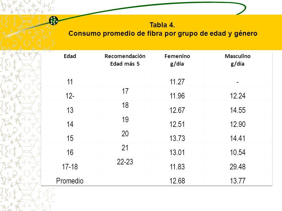 Consumo promedio de fibra por grupo de edad y género
