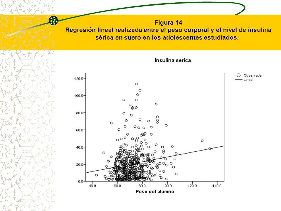 Figura 14Regresión lineal realizada entre el peso corporal y el nivel de insulina sérica en suero en los adolescentes estudiados.