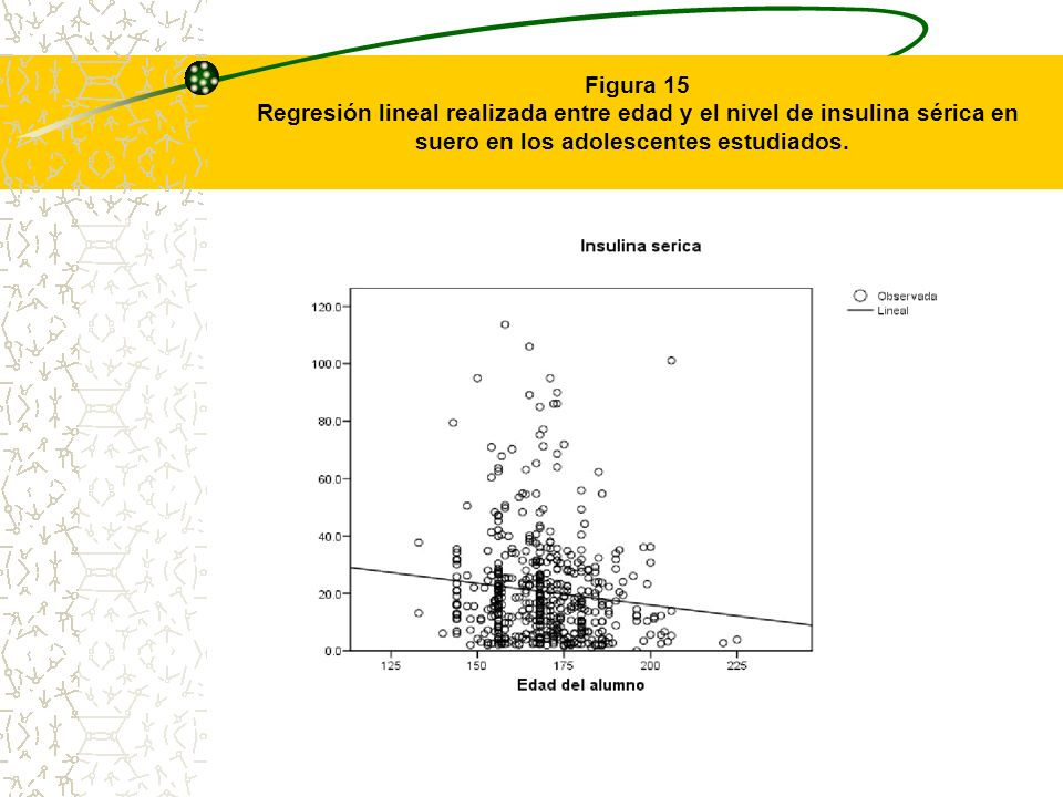 Figura 15Regresión lineal realizada entre edad y el nivel de insulina sérica en suero en los adolescentes estudiados.