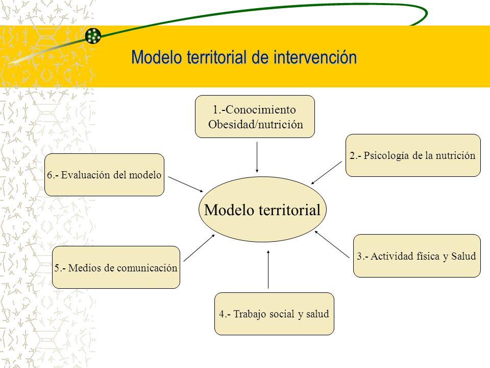 Modelo territorial de intervención