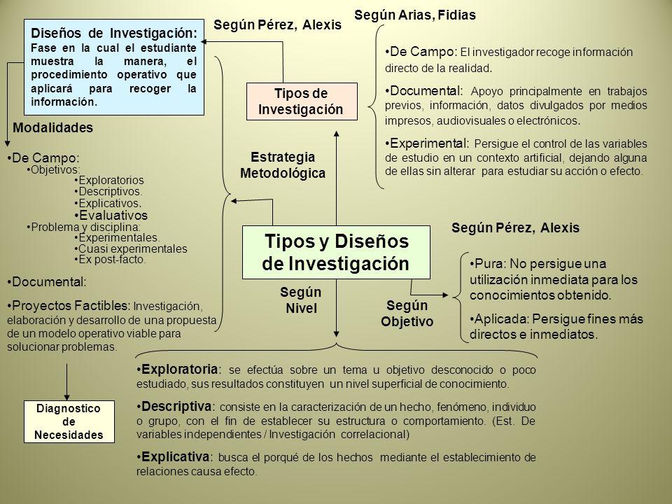 Tipos y Diseños de Investigación