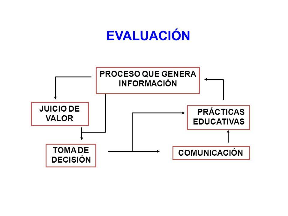 EVALUACIÓN PROCESO QUE GENERA INFORMACIÓN JUICIO DE VALOR