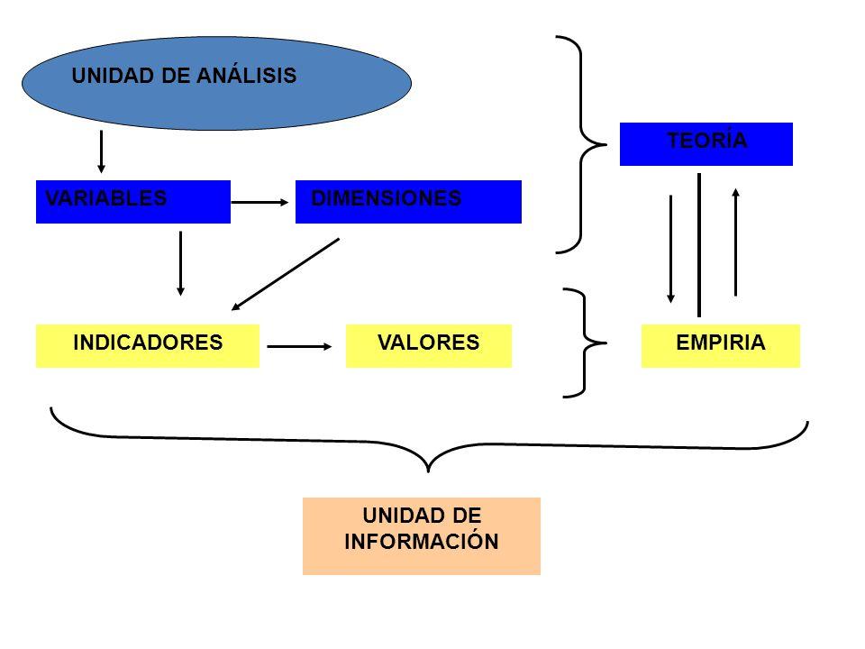 DIMENSIONES TEORÍA EMPIRIA INDICADORES VALORES VARIABLES UNIDAD DE ANÁLISIS UNIDAD DE INFORMACIÓN