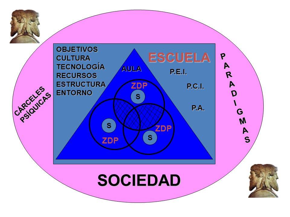SOCIEDAD ESCUELA PARADIGMAS ZDP ZDP ZDP OBJETIVOS CULTURA TECNOLOGÍA