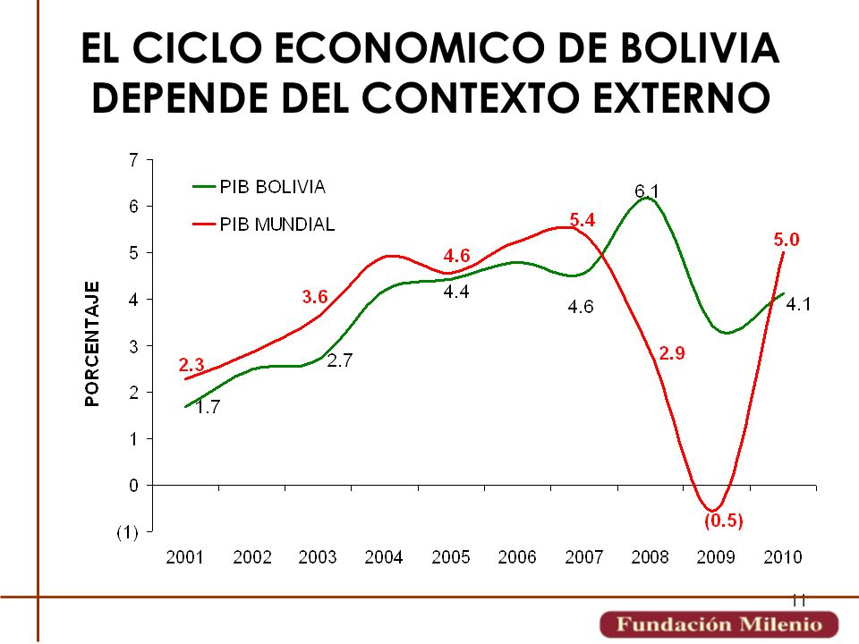 EL CICLO ECONOMICO DE BOLIVIA DEPENDE DEL CONTEXTO EXTERNO