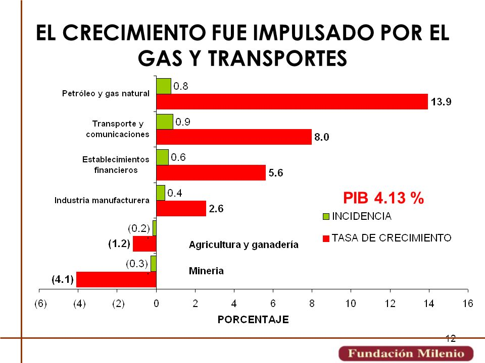 EL CRECIMIENTO FUE IMPULSADO POR EL GAS Y TRANSPORTES