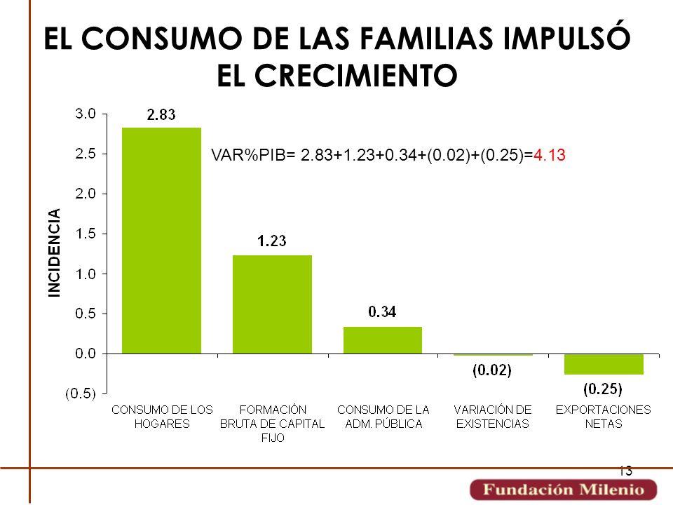 EL CONSUMO DE LAS FAMILIAS IMPULSÓ EL CRECIMIENTO