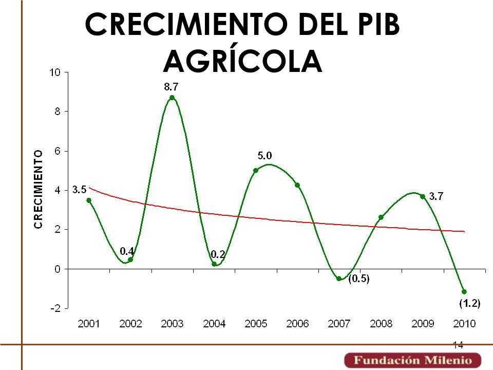 CRECIMIENTO DEL PIB AGRÍCOLA