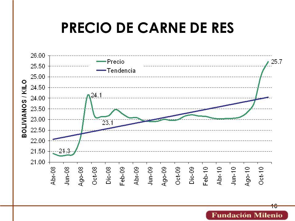 PRECIO DE CARNE DE RES 16 16 16 16 16