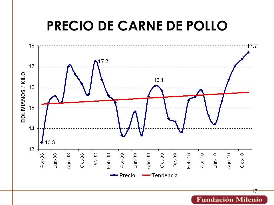 PRECIO DE CARNE DE POLLO