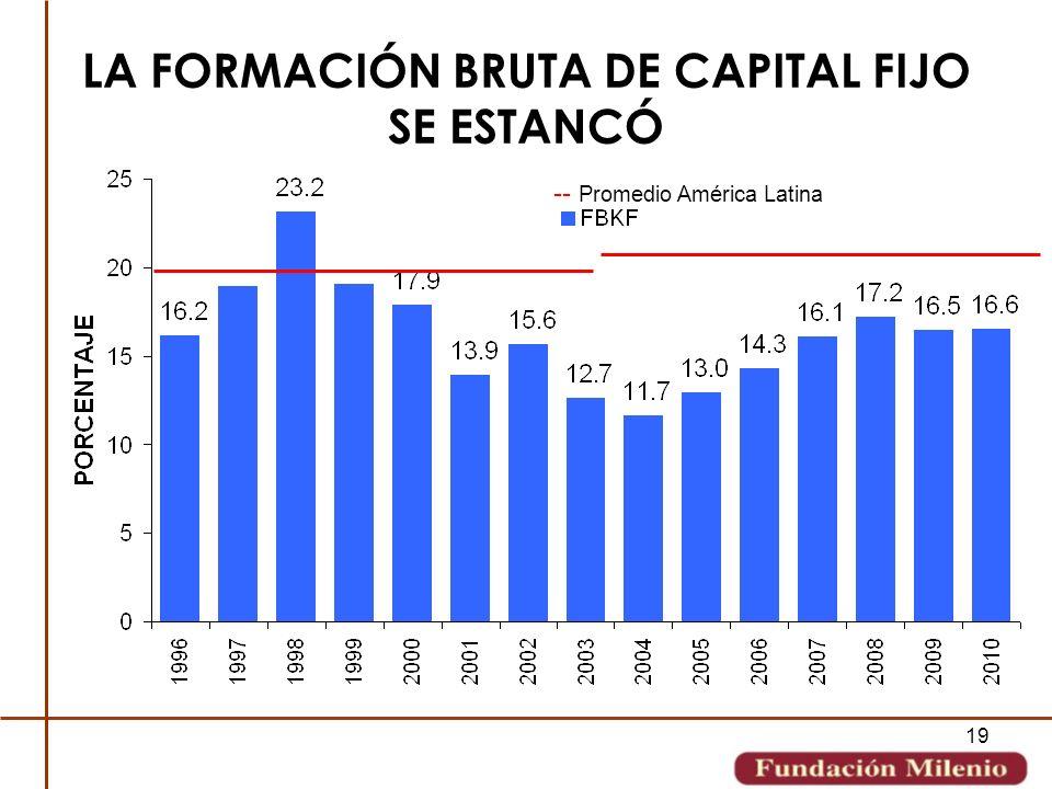 LA FORMACIÓN BRUTA DE CAPITAL FIJO SE ESTANCÓ