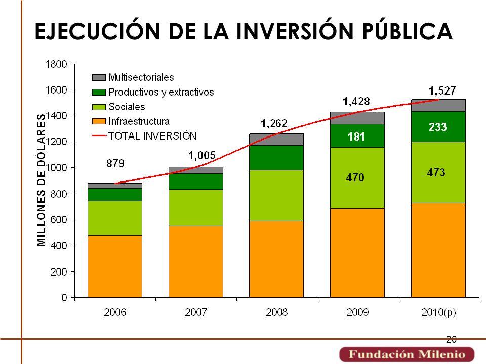 EJECUCIÓN DE LA INVERSIÓN PÚBLICA