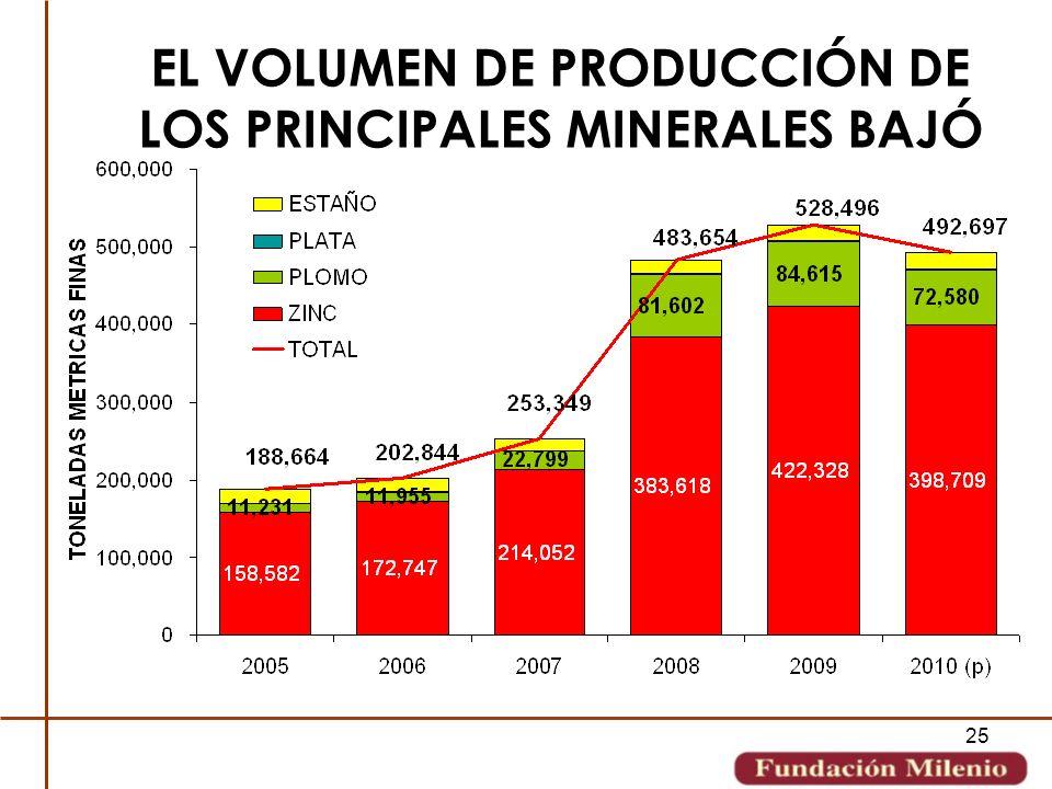 EL VOLUMEN DE PRODUCCIÓN DE LOS PRINCIPALES MINERALES BAJÓ