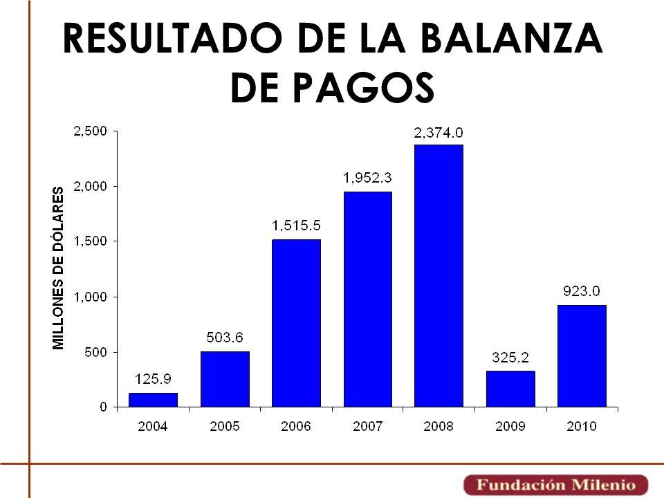 RESULTADO DE LA BALANZA DE PAGOS