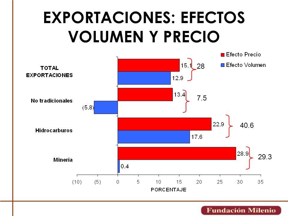 EXPORTACIONES: EFECTOS VOLUMEN Y PRECIO
