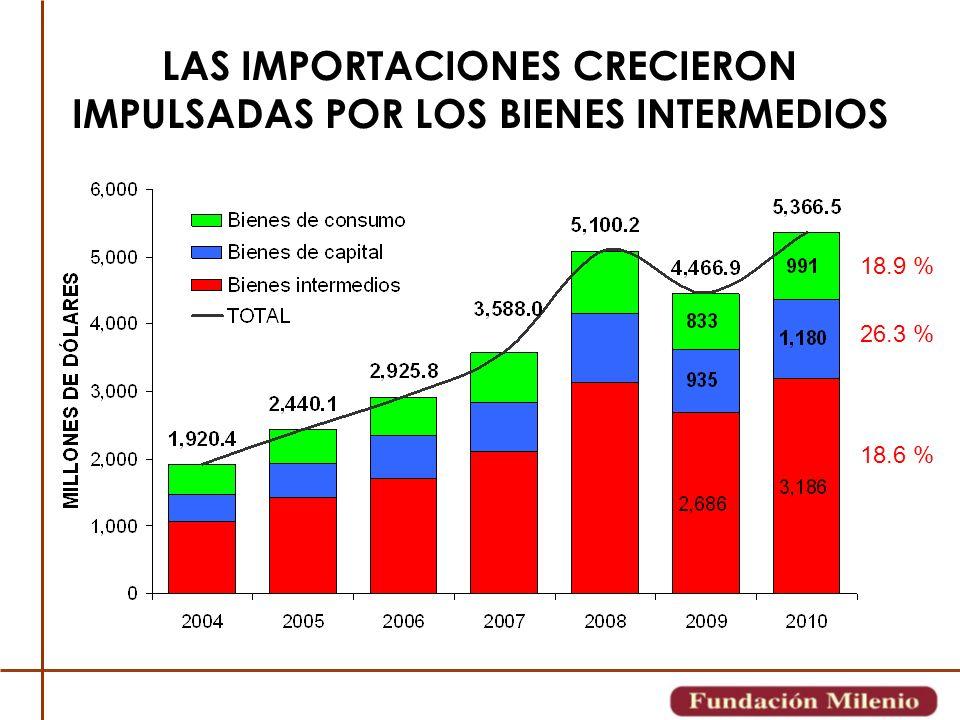 LAS IMPORTACIONES CRECIERON IMPULSADAS POR LOS BIENES INTERMEDIOS