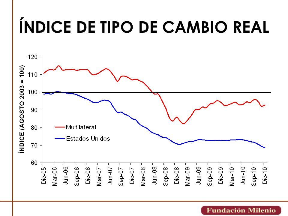 ÍNDICE DE TIPO DE CAMBIO REAL