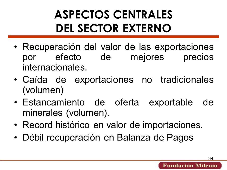 ASPECTOS CENTRALES DEL SECTOR EXTERNO