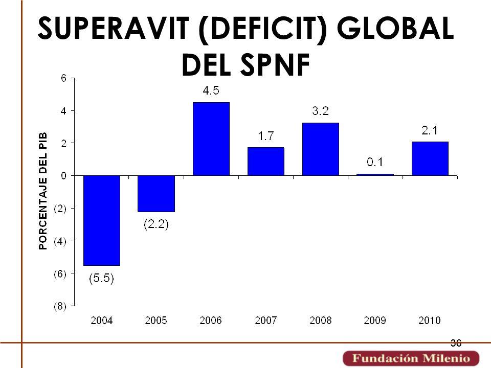 SUPERAVIT (DEFICIT) GLOBAL DEL SPNF