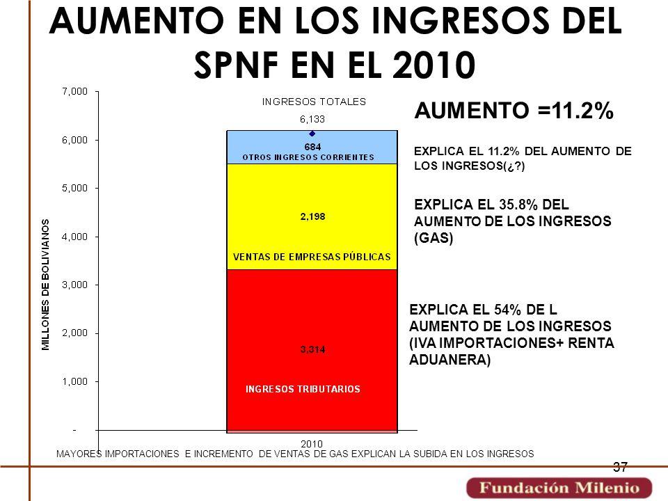 AUMENTO EN LOS INGRESOS DEL SPNF EN EL 2010