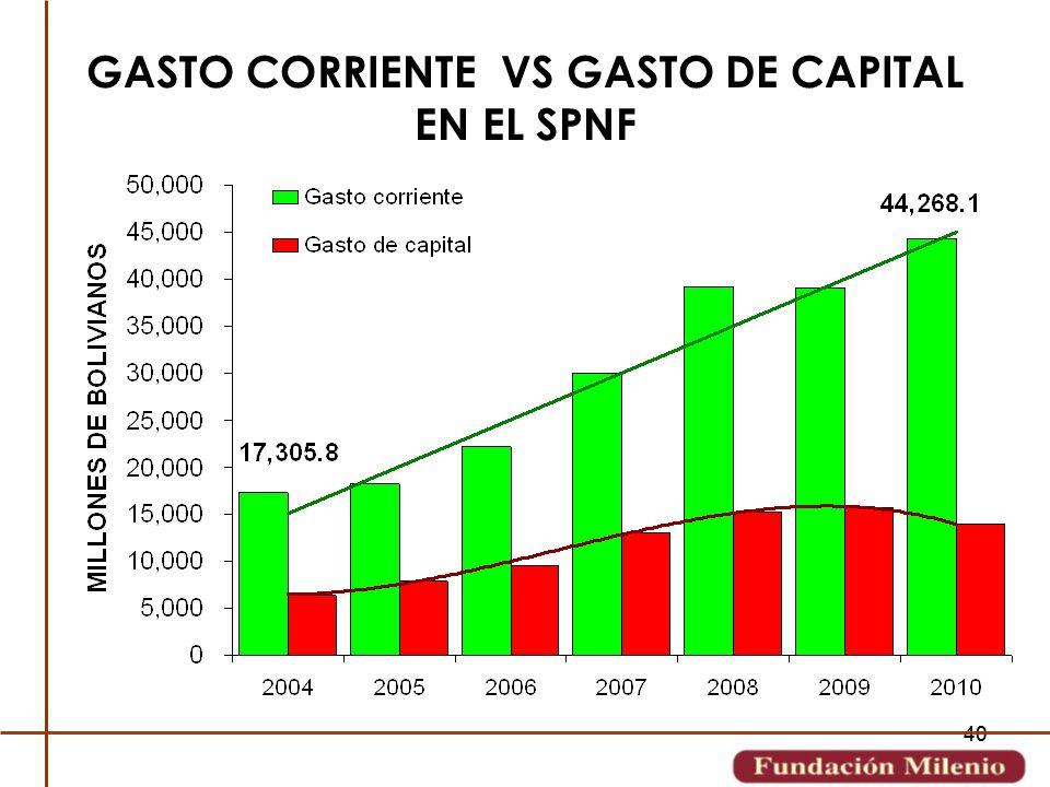 GASTO CORRIENTE VS GASTO DE CAPITAL EN EL SPNF