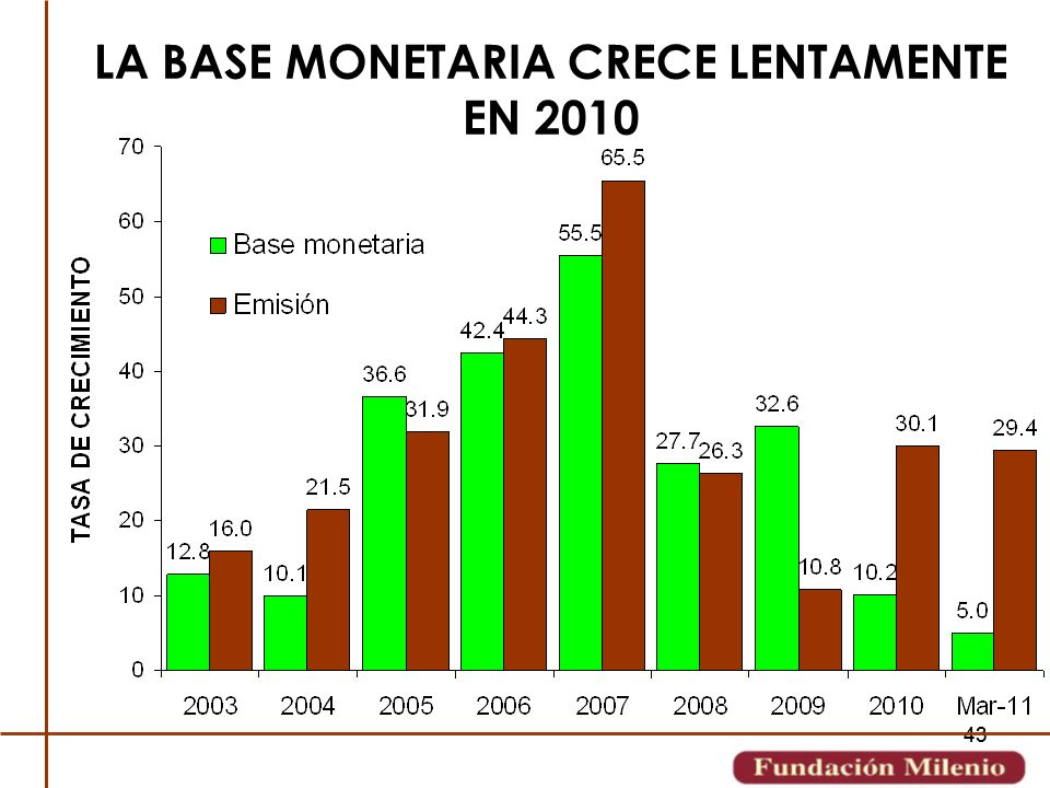 LA BASE MONETARIA CRECE LENTAMENTE EN 2010
