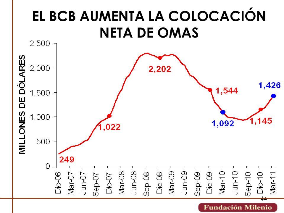 EL BCB AUMENTA LA COLOCACIÓN NETA DE OMAS