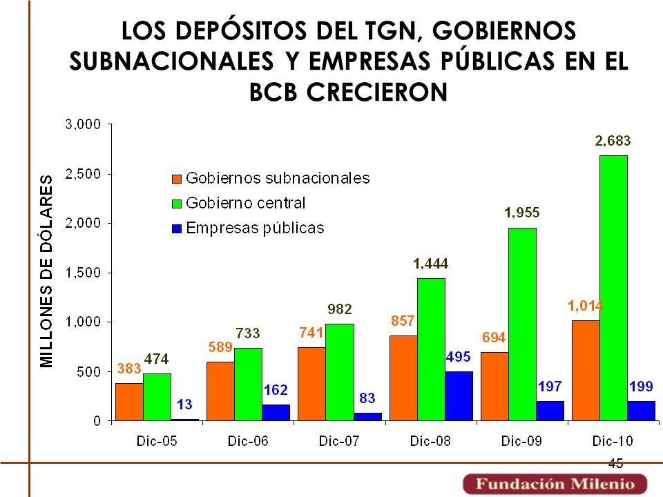 LOS DEPÓSITOS DEL TGN, GOBIERNOS SUBNACIONALES Y EMPRESAS PÚBLICAS EN EL BCB CRECIERON