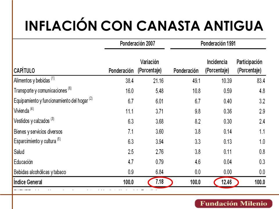INFLACIÓN CON CANASTA ANTIGUA
