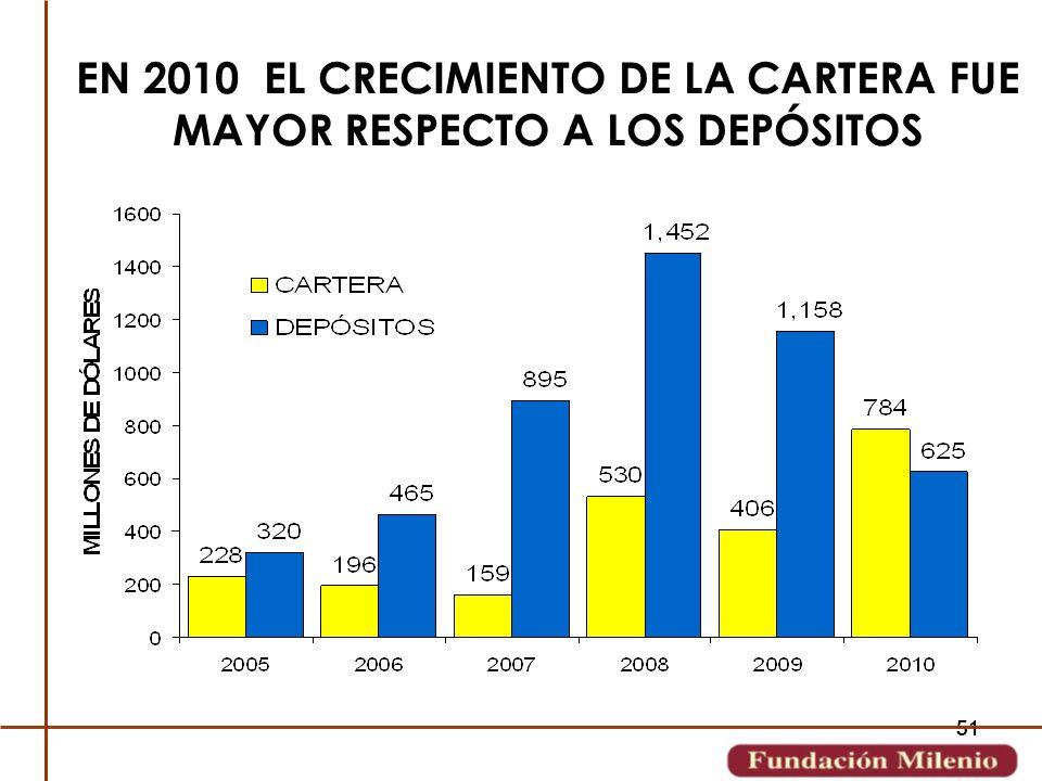 EN 2010 EL CRECIMIENTO DE LA CARTERA FUE MAYOR RESPECTO A LOS DEPÓSITOS