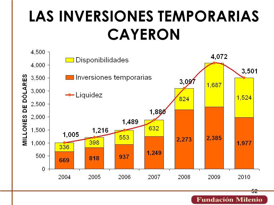 LAS INVERSIONES TEMPORARIAS CAYERON