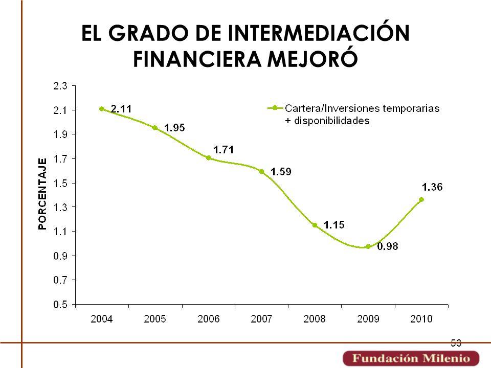 EL GRADO DE INTERMEDIACIÓN FINANCIERA MEJORÓ