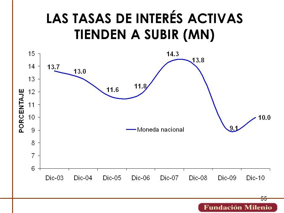 LAS TASAS DE INTERÉS ACTIVAS TIENDEN A SUBIR (MN)