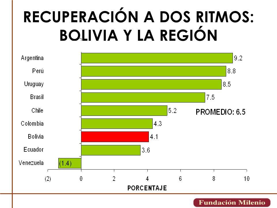 RECUPERACIÓN A DOS RITMOS: BOLIVIA Y LA REGIÓN