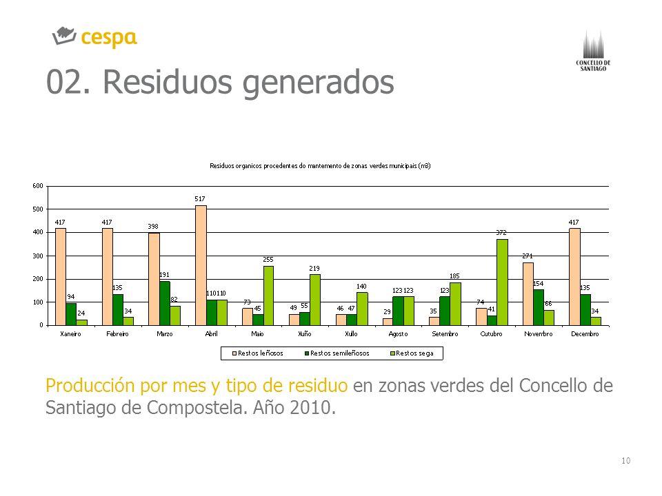 02. Residuos generados GRÁFICO O IMAGEN. CHART OR IMAGE.