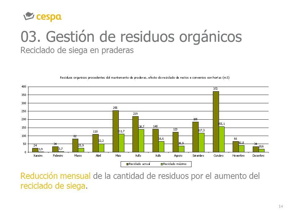 03. Gestión de residuos orgánicos Reciclado de siega en praderas
