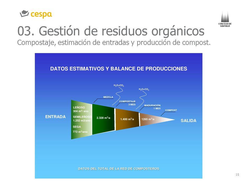03. Gestión de residuos orgánicos Compostaje, estimación de entradas y producción de compost.